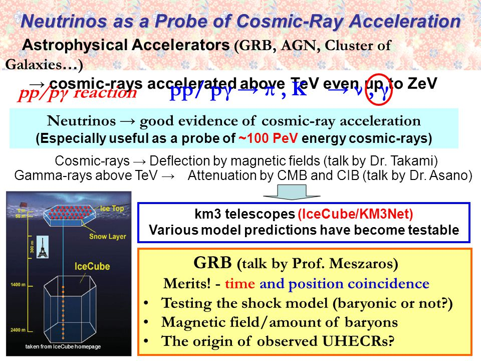 Neutrinos as a Probe of Cosmic-Ray Acceleration Astrophysical Accelerators (GRB, AGN, Cluster of Galaxies … ) → cosmic-rays accelerated above TeV even up to ZeV Neutrinos → good evidence of cosmic-ray acceleration (Especially useful as a probe of ~100 PeV energy cosmic-rays) pp/ pγ → π, K → ν, γ pp/pγ reaction GRB (talk by Prof.