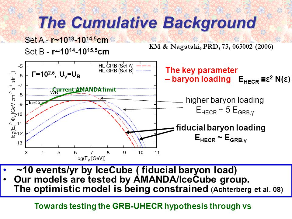 The Cumulative Background ~10 events/yr by IceCube ( fiducial baryon load) Our models are tested by AMANDA/IceCube group.