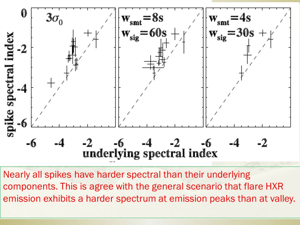 Nearly all spikes have harder spectral than their underlying components.