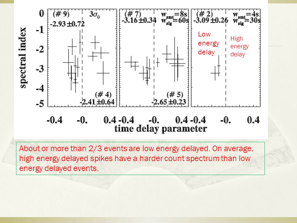 High energy delay Low energy delay About or more than 2/3 events are low energy delayed.