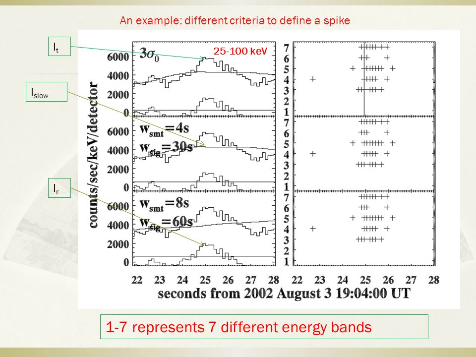 ItIt I slow IrIr 1-7 represents 7 different energy bands 25-100 keV An example: different criteria to define a spike