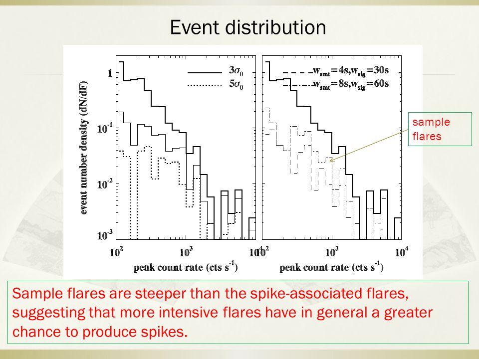 25-100keV S1 S2 Time cadence 125 ms With spike Without spike Define a spike: