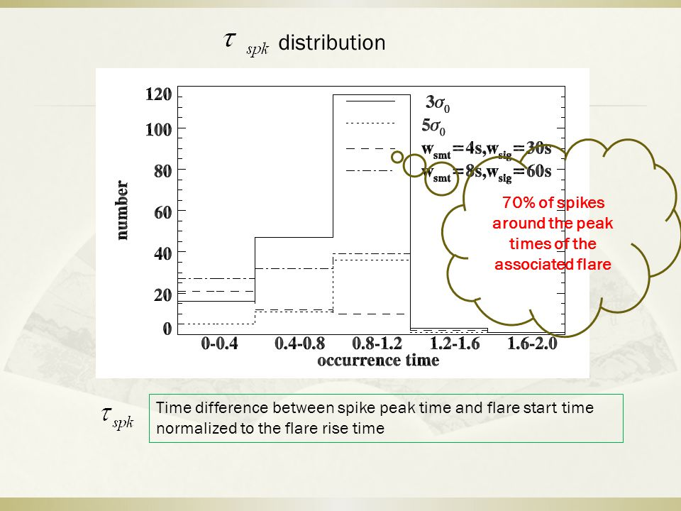 Time difference between spike peak time and flare start time normalized to the flare rise time distribution 70% of spikes around the peak times of the associated flare