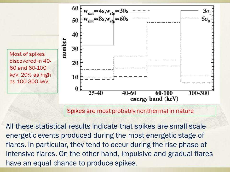 Spikes are most probably nonthermal in nature Most of spikes discovered in 40- 60 and 60-100 keV, 20% as high as 100-300 keV.