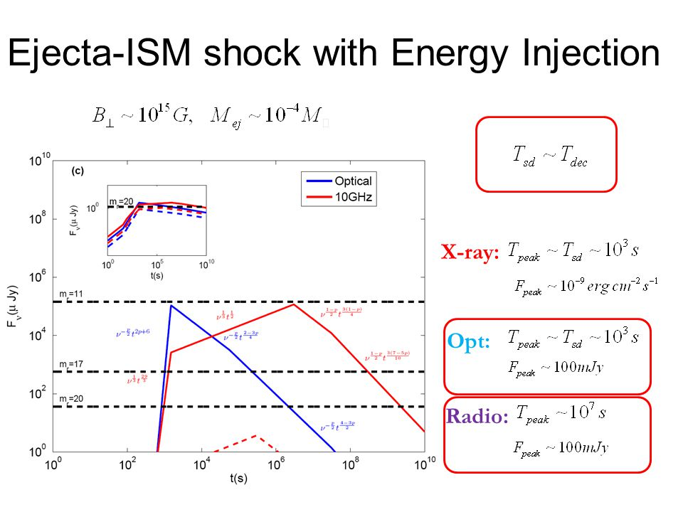 Ejecta-ISM shock with Energy Injection X-ray: Opt: Radio: