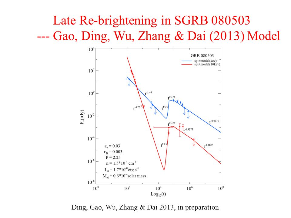 Late Re-brightening in SGRB 080503 --- Gao, Ding, Wu, Zhang & Dai (2013) Model Ding, Gao, Wu, Zhang & Dai 2013, in preparation