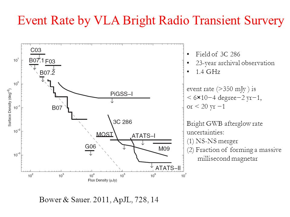Event Rate by VLA Bright Radio Transient Survery Bower & Sauer.