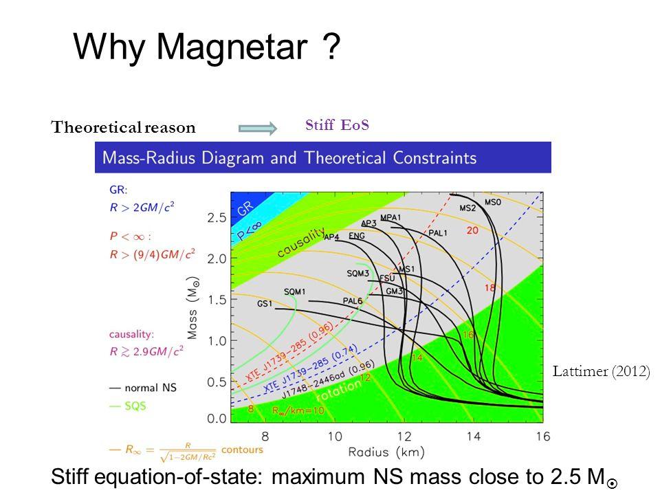 Why Magnetar .