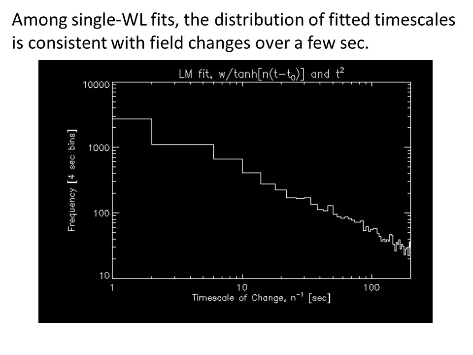 Among single-WL fits, the distribution of fitted timescales is consistent with field changes over a few sec.