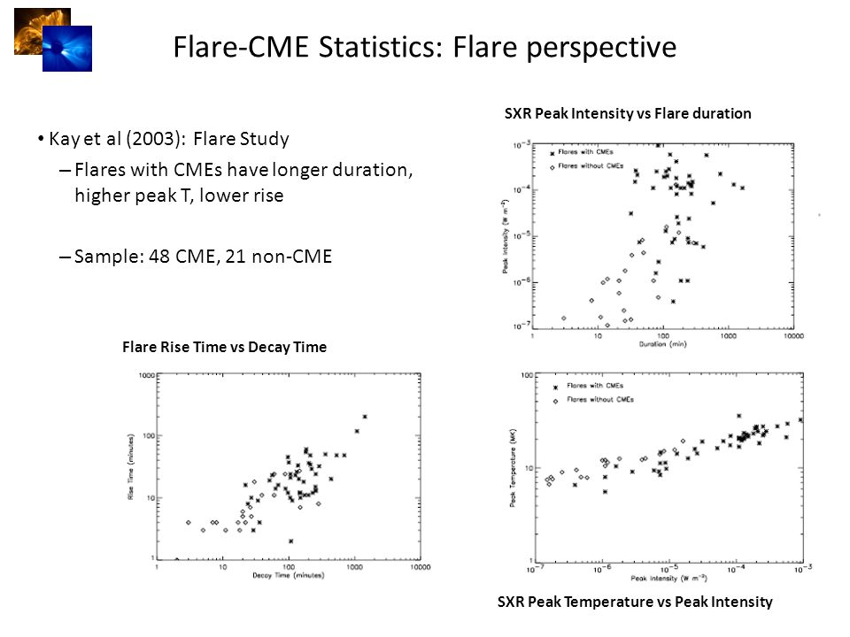 Flare-CME Statistics: Flare perspective Kay et al (2003): Flare Study – Flares with CMEs have longer duration, higher peak T, lower rise – Sample: 48