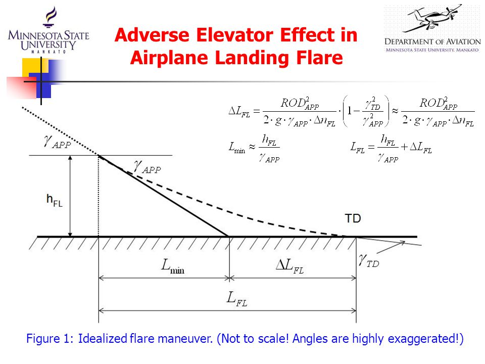 Figure 1: Idealized flare maneuver. (Not to scale.