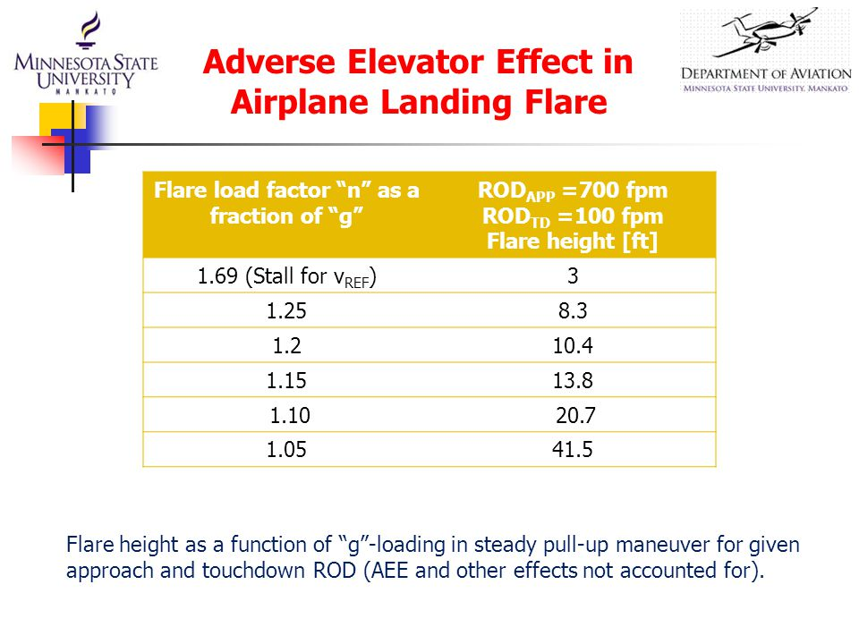 Flare load factor n as a fraction of g ROD APP =700 fpm ROD TD =100 fpm Flare height [ft] 1.69 (Stall for v REF )3 1.258.3 1.210.4 1.1513.8 1.10 20.7 1.0541.5 Flare height as a function of g -loading in steady pull-up maneuver for given approach and touchdown ROD (AEE and other effects not accounted for).