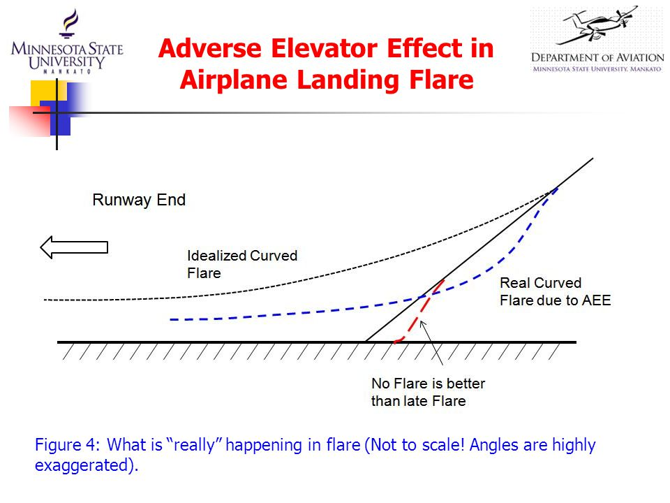 Figure 4: What is really happening in flare (Not to scale.