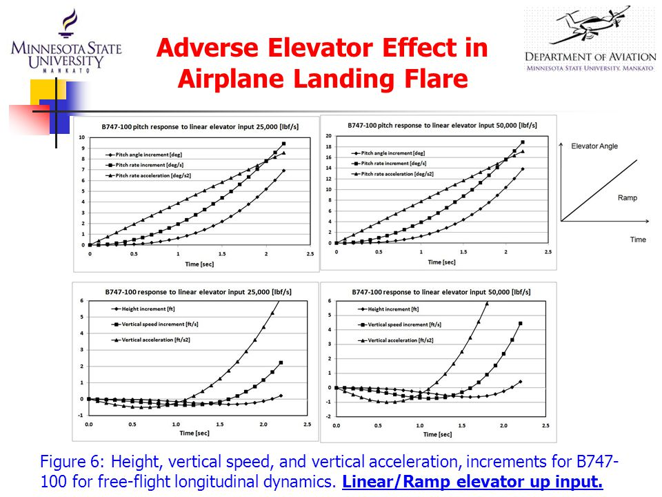 Figure 6: Height, vertical speed, and vertical acceleration, increments for B747- 100 for free-flight longitudinal dynamics.
