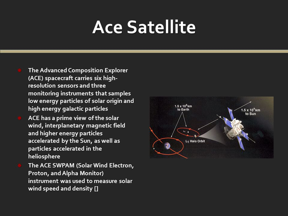 Ace Satellite The Advanced Composition Explorer (ACE) spacecraft carries six high- resolution sensors and three monitoring instruments that samples low energy particles of solar origin and high energy galactic particles The Advanced Composition Explorer (ACE) spacecraft carries six high- resolution sensors and three monitoring instruments that samples low energy particles of solar origin and high energy galactic particles ACE has a prime view of the solar wind, interplanetary magnetic field and higher energy particles accelerated by the Sun, as well as particles accelerated in the heliosphere ACE has a prime view of the solar wind, interplanetary magnetic field and higher energy particles accelerated by the Sun, as well as particles accelerated in the heliosphere The ACE SWPAM (Solar Wind Electron, Proton, and Alpha Monitor) instrument was used to measure solar wind speed and density [] The ACE SWPAM (Solar Wind Electron, Proton, and Alpha Monitor) instrument was used to measure solar wind speed and density []