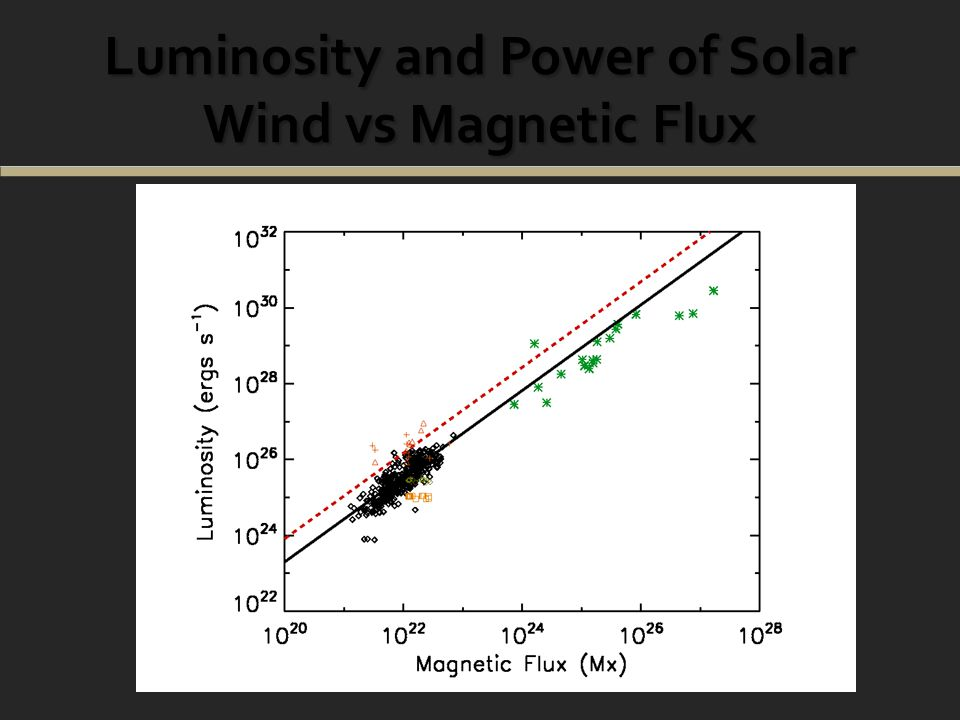 Luminosity and Power of Solar Wind vs Magnetic Flux Luminosity (erg s -1 ) =XRT =171 =195