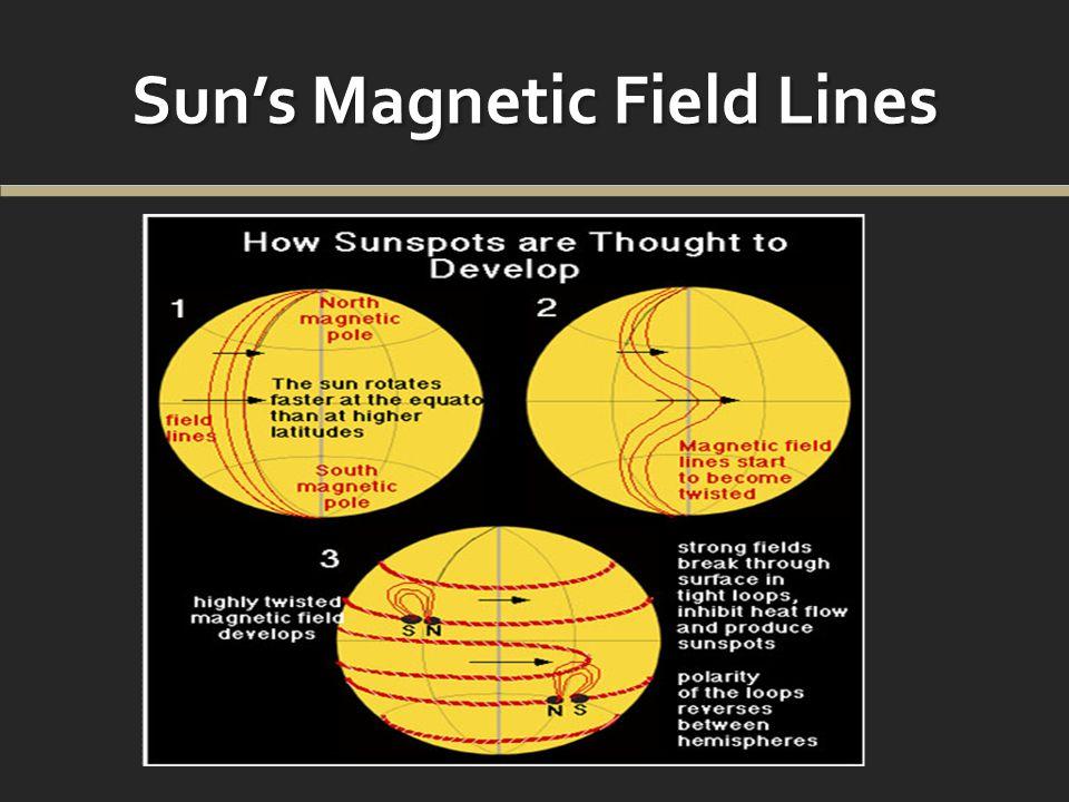 Luminosity and Power of Solar Wind vs Magnetic Flux Luminosity (erg s -1 ) =XRT =171 =195