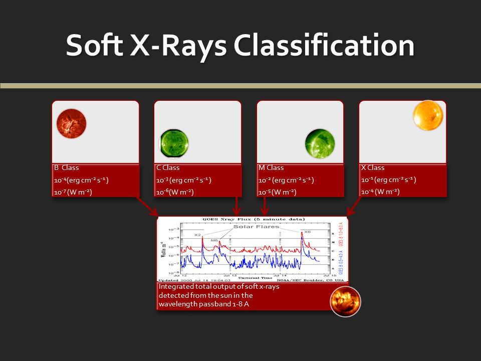 Soft X-Rays Classification B Class 10 -4 (erg cm -2 s -1 ) 10 -7 (W m -2 ) C Class 10 -3 (erg cm -2 s -1 ) 10 -6 (W m -2 ) M Class 10 -2 (erg cm -2 s -1 ) 10 -5 (W m -2 ) X Class 10 -1 (erg cm -2 s -1 ) 10 -4 (W m -2 ) Integrated total output of soft x-rays detected from the sun in the wavelength passband 1-8 A