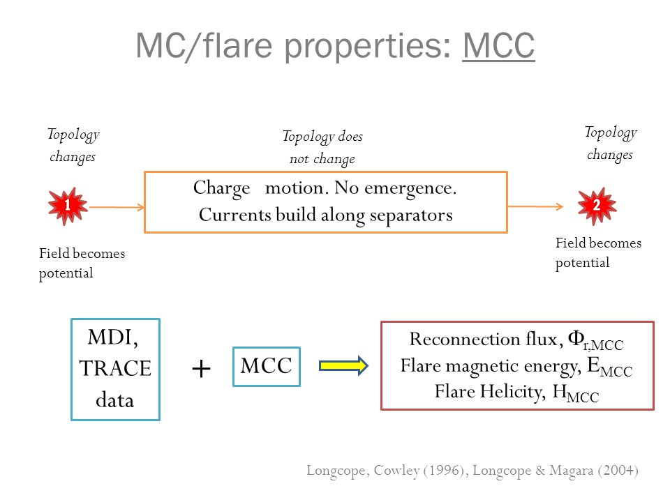 MC/flare properties: MCC Charge motion. No emergence. Currents build along separators Reconnection flux,  r,MCC Flare magnetic energy, E MCC Flare He