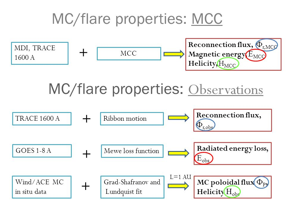 MC/flare properties: MCC Wind/ACE MC in situ data Grad-Shafranov and Lundquist fit MC poloidal flux  P, Helicity H obs GOES 1-8 A Mewe loss function Radiated energy loss, E obs + TRACE 1600 A Reconnection flux,  r,obs Ribbon motion + + L=1 AU Reconnection flux,  r,MCC Magnetic energy, E MCC Helicity, H MCC MCC MDI, TRACE 1600 A + MC/flare properties: Observations