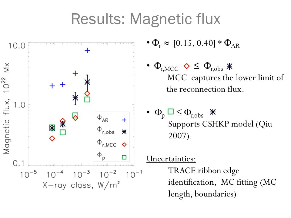  r ≈ [0.15, 0.40] *  AR  r,MCC ≤  r,obs MCC captures the lower limit of the reconnection flux.  p ≤  r,obs Supports CSHKP model (Qiu 2007). Unce