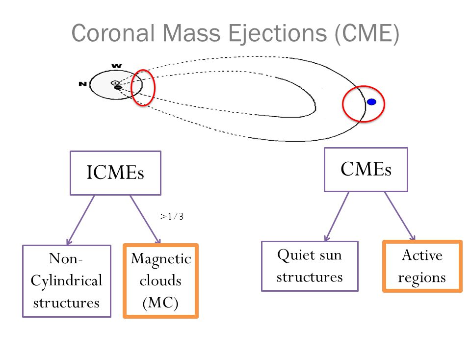 Physical properties: CME vs MC Compare.