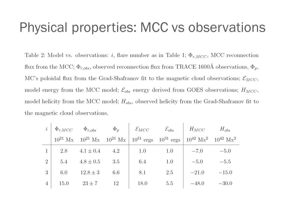 Physical properties: MCC vs observations