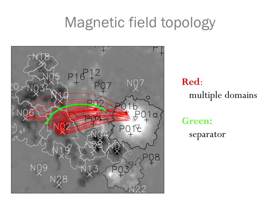 MCC: Magnetic stress buildup Stress builds up Release No reconnection Constant Domain fluxes Non-potentiality builds To preserve topology currents flow along separators Reconnection relaxes field to potential.