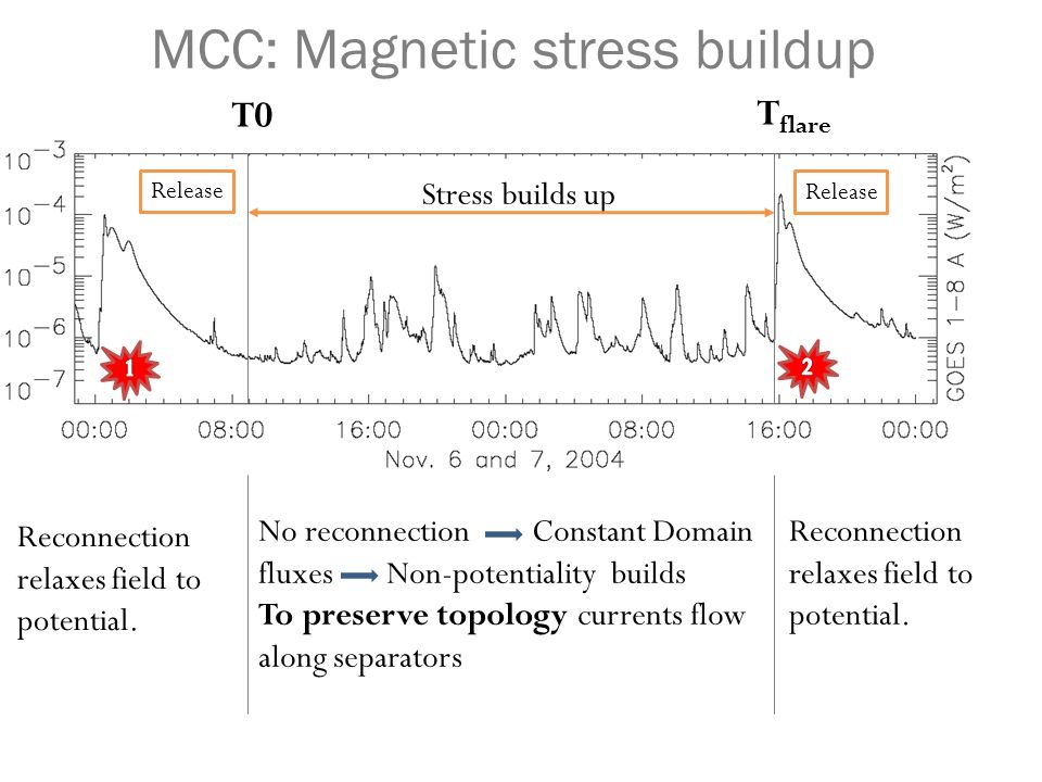 MCC: Magnetic stress buildup Stress builds up Release No reconnection Constant Domain fluxes Non-potentiality builds To preserve topology currents flo