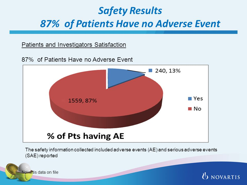 Safety Results 87% of Patients Have no Adverse Event 28 Patients and Investigators Satisfaction 87% of Patients Have no Adverse Event The safety information collected included adverse events (AE) and serious adverse events (SAE) reported Novartis data on file