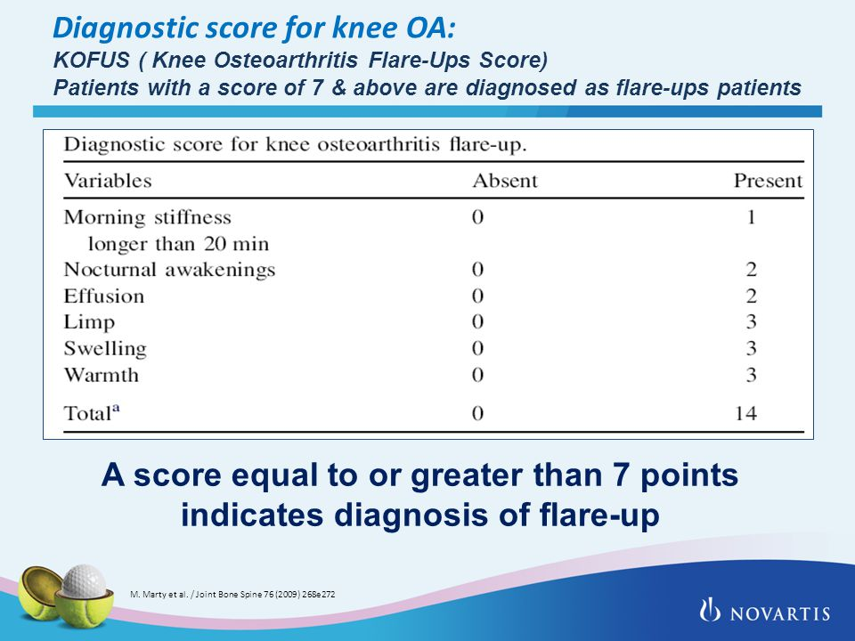 Diagnostic score for knee OA: KOFUS ( Knee Osteoarthritis Flare-Ups Score) Patients with a score of 7 & above are diagnosed as flare-ups patients M.