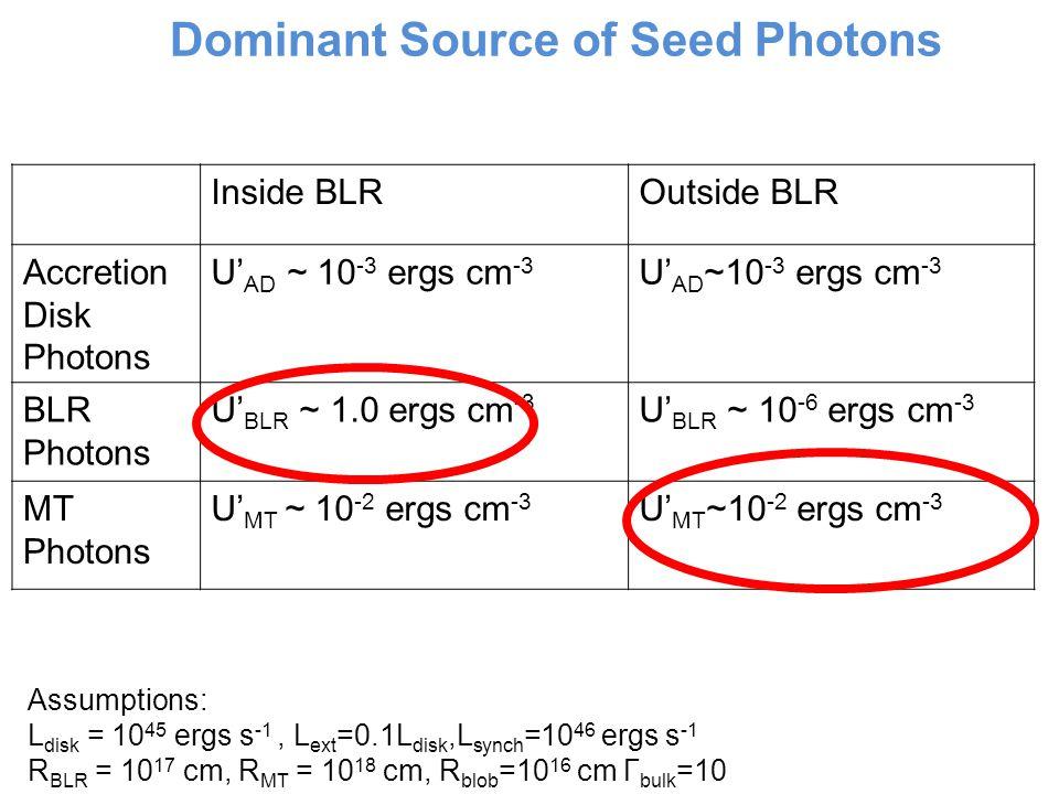 Inside BLROutside BLR Accretion Disk Photons U' AD ~ 10 -3 ergs cm -3 BLR Photons U' BLR ~ 1.0 ergs cm -3 U' BLR ~ 10 -6 ergs cm -3 MT Photons U' MT ~ 10 -2 ergs cm -3 Dominant Source of Seed Photons Assumptions: L disk = 10 45 ergs s -1, L ext =0.1L disk,L synch =10 46 ergs s -1 R BLR = 10 17 cm, R MT = 10 18 cm, R blob =10 16 cm Γ bulk =10