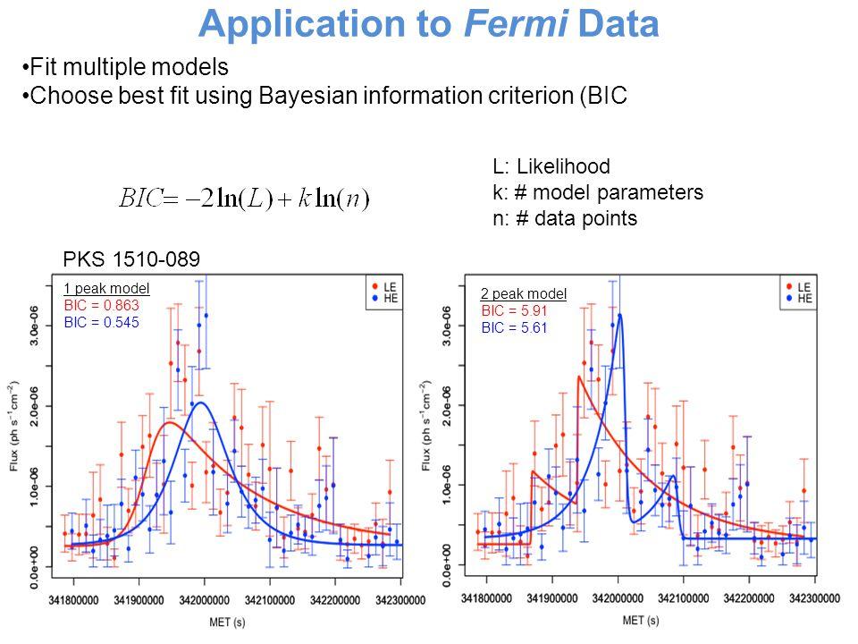 Application to Fermi Data Fit multiple models Choose best fit using Bayesian information criterion (BIC L: Likelihood k: # model parameters n: # data points 1 peak model BIC = 0.863 BIC = 0.545 2 peak model BIC = 5.91 BIC = 5.61 PKS 1510-089