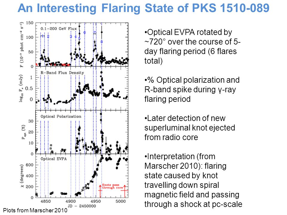An Interesting Flaring State of PKS 1510-089 Plots from Marscher 2010 Optical EVPA rotated by ~720° over the course of 5- day flaring period (6 flares total) % Optical polarization and R-band spike during γ-ray flaring period Later detection of new superluminal knot ejected from radio core Interpretation (from Marscher 2010): flaring state caused by knot travelling down spiral magnetic field and passing through a shock at pc-scale