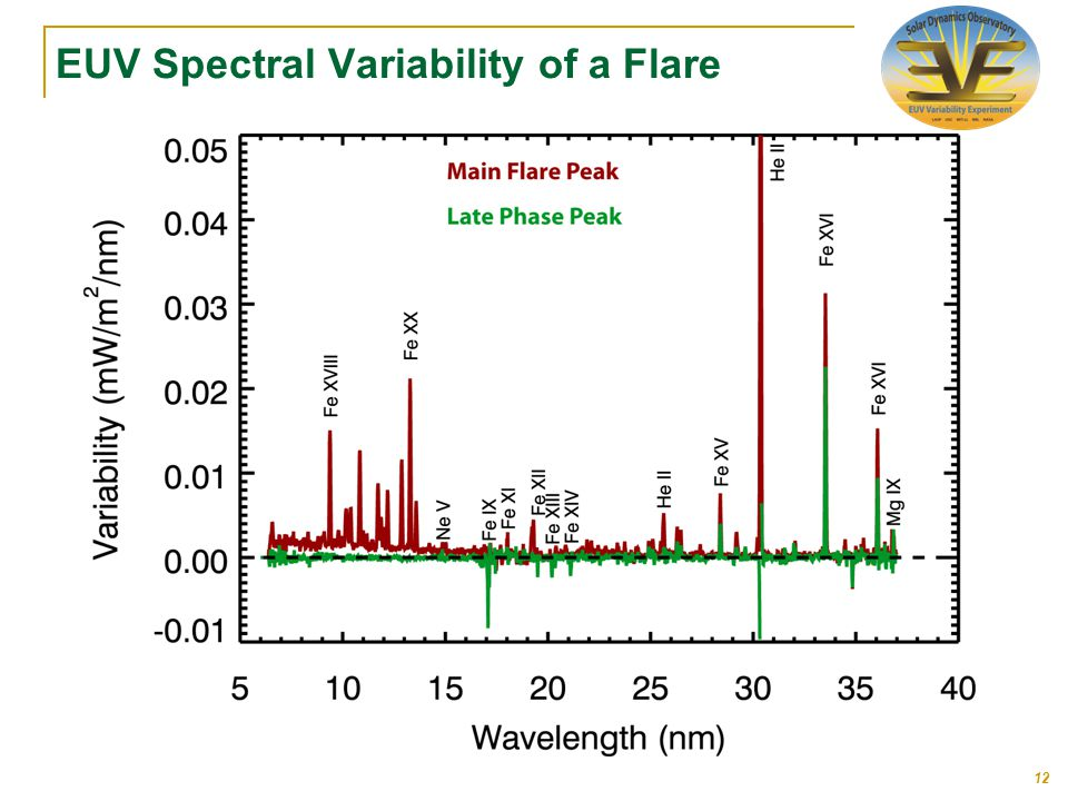 EUV Spectral Variability of a Flare 12
