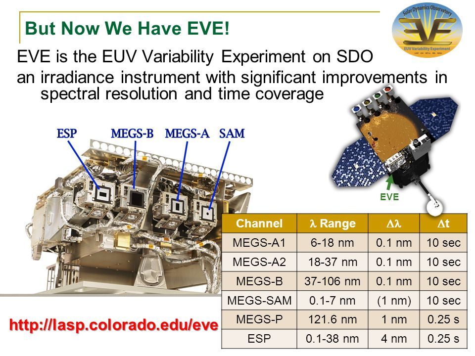 EVE is the EUV Variability Experiment on SDO an irradiance instrument with significant improvements in spectral resolution and time coverage Channel Range tt MEGS-A16-18 nm0.1 nm10 sec MEGS-A218-37 nm0.1 nm10 sec MEGS-B37-106 nm0.1 nm10 sec MEGS-SAM0.1-7 nm(1 nm)10 sec MEGS-P121.6 nm1 nm0.25 s ESP0.1-38 nm4 nm0.25 s But Now We Have EVE.