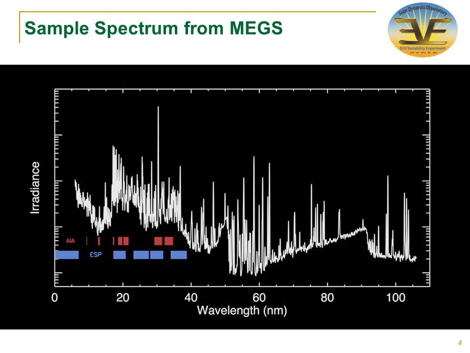 Sample Spectrum from MEGS 4