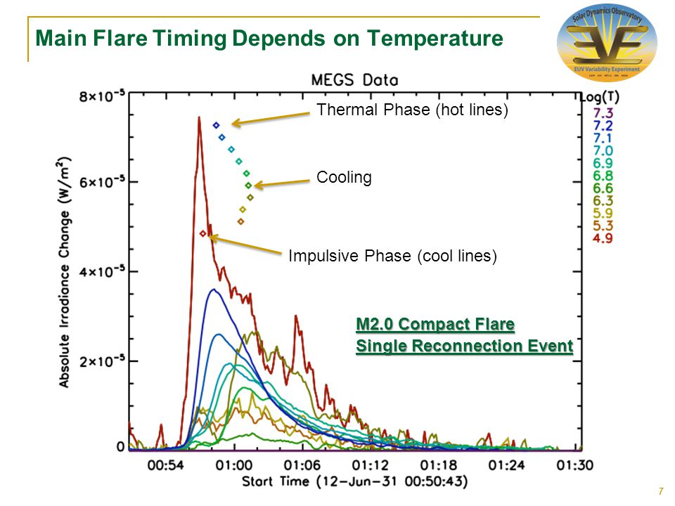 Main Flare Timing Depends on Temperature 7 Thermal Phase (hot lines) Impulsive Phase (cool lines) Cooling Single Reconnection Event M2.0 Compact Flare