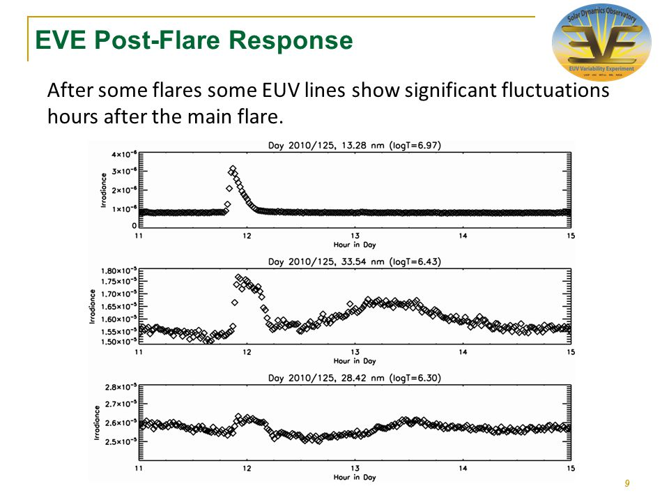 EVE Post-Flare Response After some flares some EUV lines show significant fluctuations hours after the main flare.