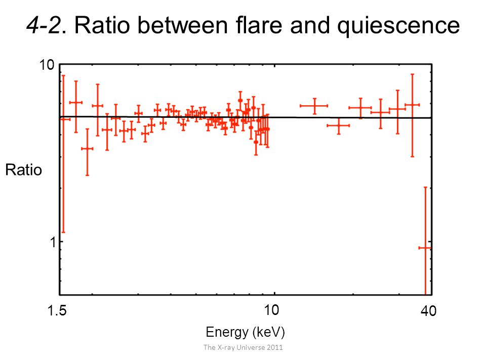 The X-ray Universe 2011 4-2. Ratio between flare and quiescence Energy (keV) Ratio 40 10 1.5 1 10
