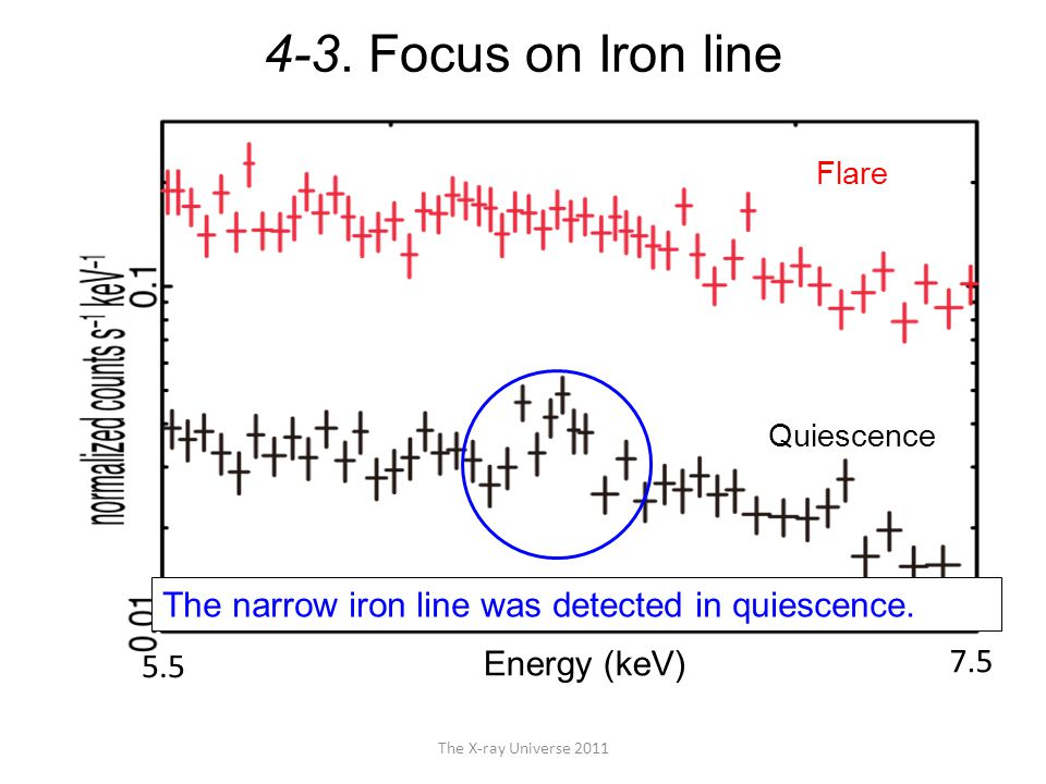 The X-ray Universe 2011 4-3. Focus on Iron line The narrow iron line was detected in quiescence. 5.5 7.5 Energy (keV) Flare Quiescence
