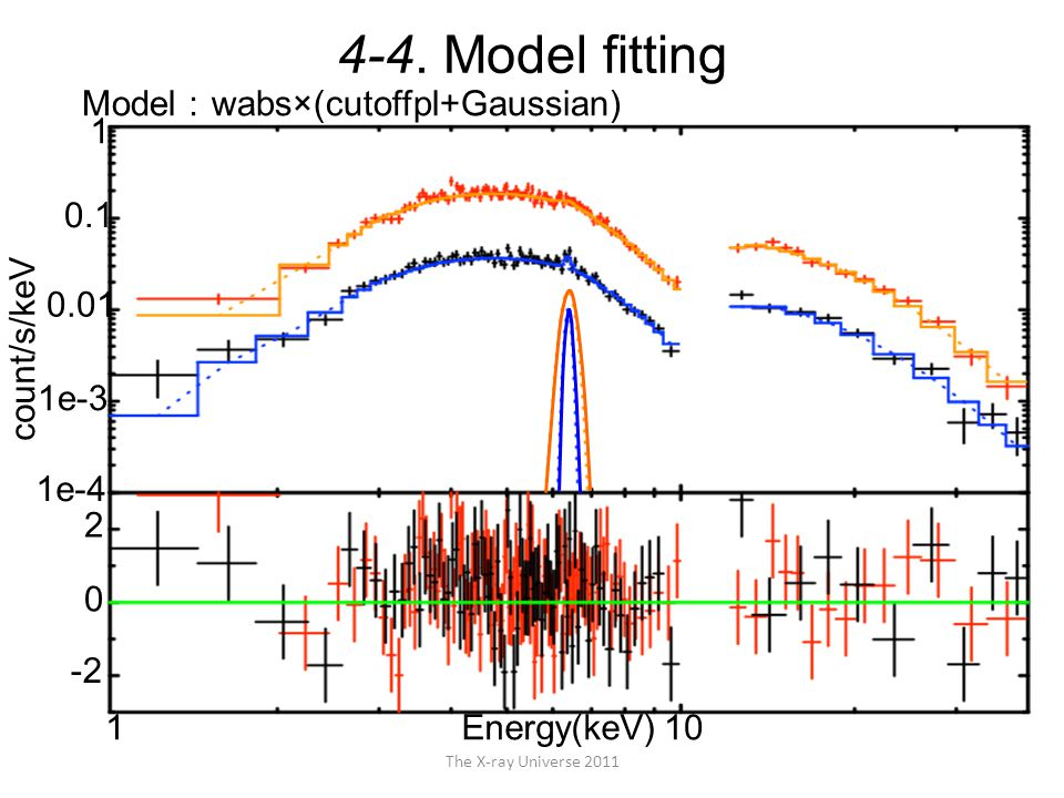 The X-ray Universe 2011 count/s/keV 1e-4 1e-3 0.01 0.1 1 0 -2 2 Energy(keV) Model : wabs×(cutoffpl+Gaussian) 4-4. Model fitting 110