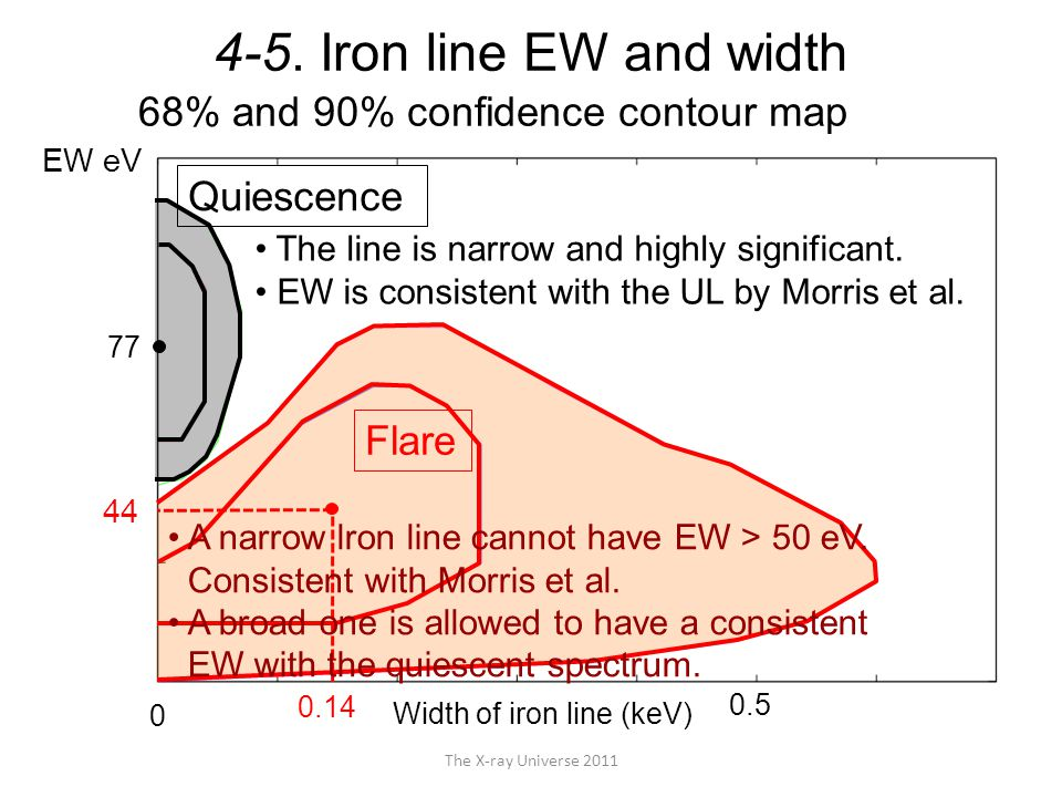 4-5. Iron line EW and width The X-ray Universe 2011 EW eV 0.14 Width of iron line (keV) 0.5 44 77 Flare 68% and 90% confidence contour map 0 The line