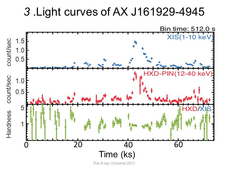 3.Light curves of AX J161929-4945 The X-ray Universe 2011 Time (ks) 20 4040 6060 0 count/sec Hardness 1 5 0.5 1.0 0.5 1.0 1.5