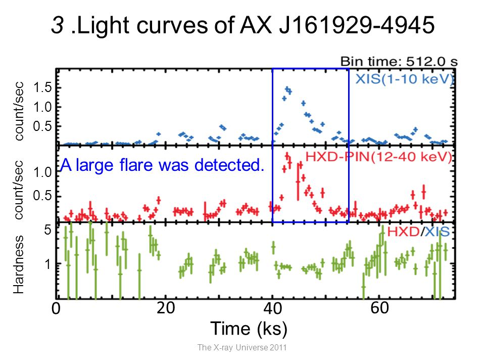 3.Light curves of AX J161929-4945 The X-ray Universe 2011 Time (ks) 20 4040 6060 0 count/sec Hardness 1 5 0.5 1.0 0.5 1.0 1.5 A large flare was detected.