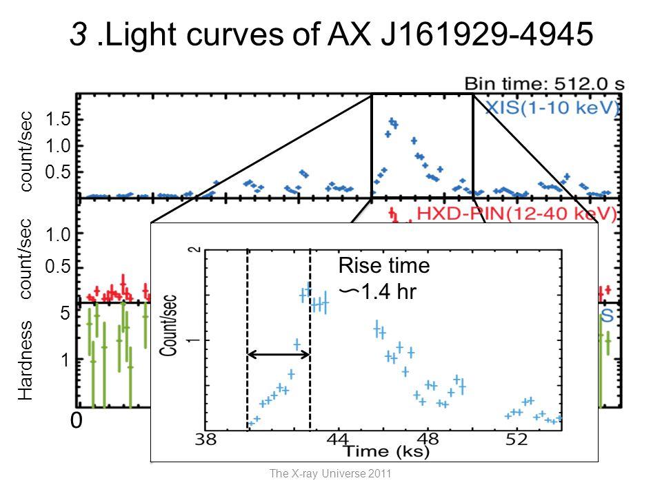 3.Light curves of AX J161929-4945 The X-ray Universe 2011 Time (ks) 20 4040 6060 0 count/sec Hardness 1 5 0.5 1.0 0.5 1.0 1.5 Rise time 〜 1.4 hr