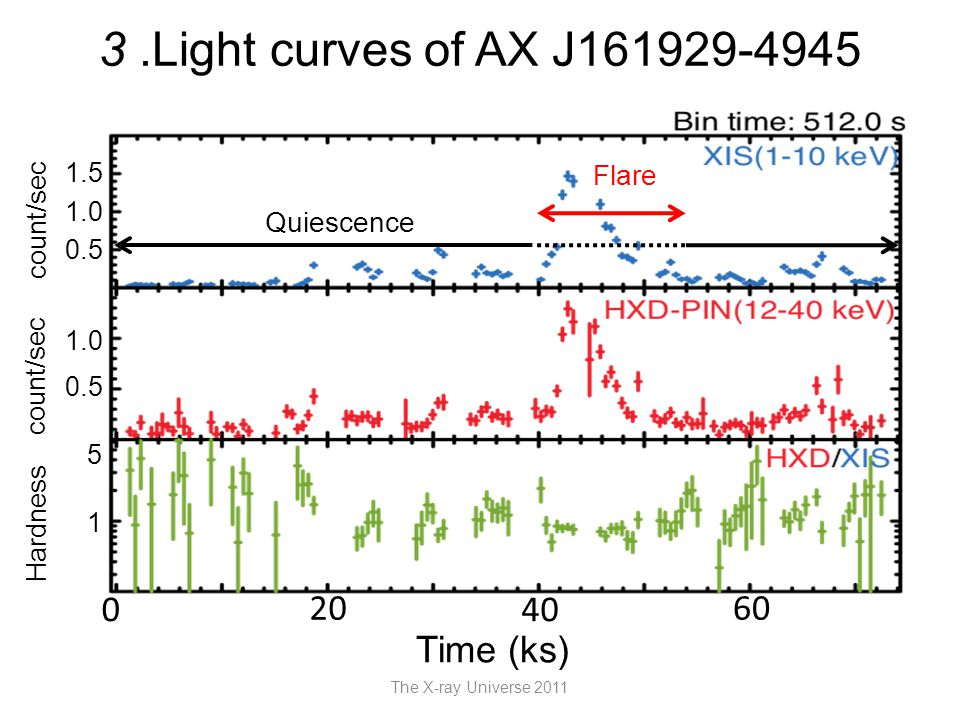 3.Light curves of AX J161929-4945 The X-ray Universe 2011 Time (ks) 20 4040 6060 0 count/sec Hardness 1 5 0.5 1.0 0.5 1.0 1.5 Flare Quiescence