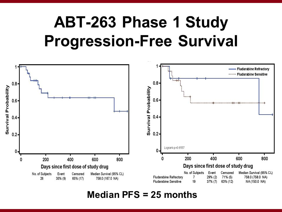 ABT-263 Phase 1 Study Progression-Free Survival Median PFS = 25 months