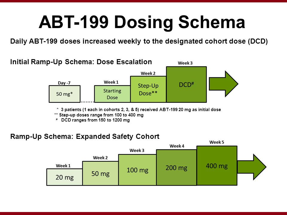 ABT-199 Dosing Schema Daily ABT-199 doses increased weekly to the designated cohort dose (DCD) Initial Ramp-Up Schema: Dose Escalation Ramp-Up Schema: Expanded Safety Cohort * 3 patients (1 each in cohorts 2, 3, & 5) received ABT-199 20 mg as initial dose ** Step-up doses range from 100 to 400 mg # DCD ranges from 150 to 1200 mg
