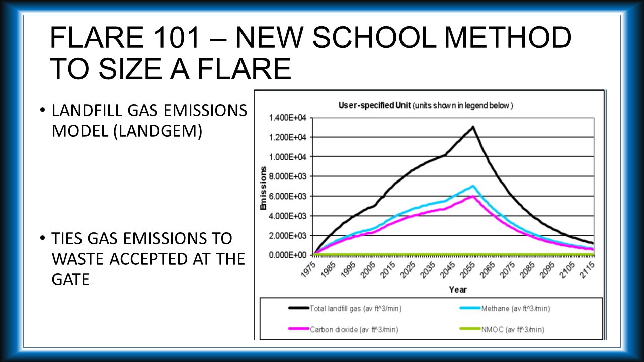 FLARE 101 – NEW SCHOOL METHOD TO SIZE A FLARE LANDFILL GAS EMISSIONS MODEL (LANDGEM) TIES GAS EMISSIONS TO WASTE ACCEPTED AT THE GATE